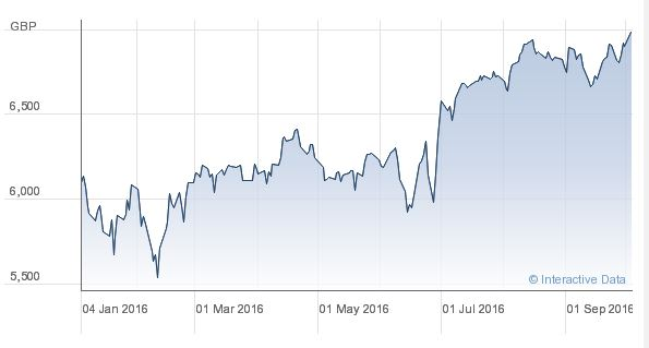 FTSE100 - a good time to cash in a Pension?
