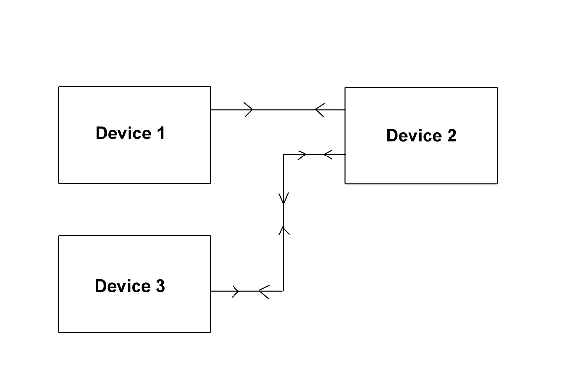 SeaTalk 1 Data Flow